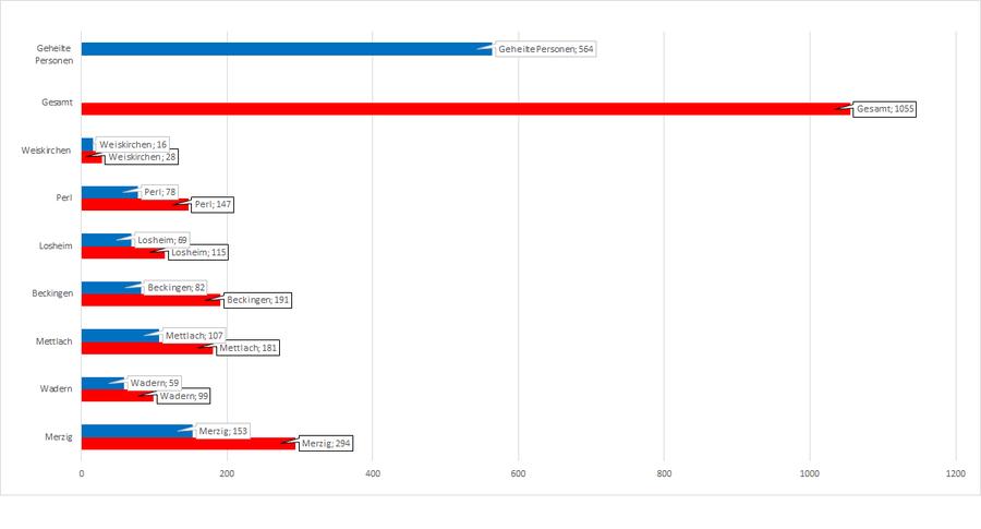 Gesamtzahl der Corona-Erkrankten im Landkreis Merzig-Wadern, unterteilt nach Kommunen, Stand: 16.11.2020.