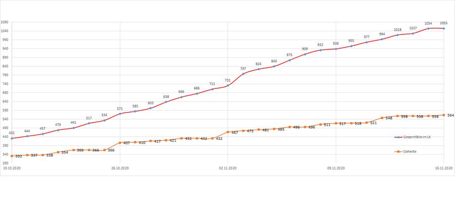 Gesamtzahl der Corona-Erkrankten im Landkreis Merzig-Wadern seit dem 20. März, Stand: 16.11.2020.