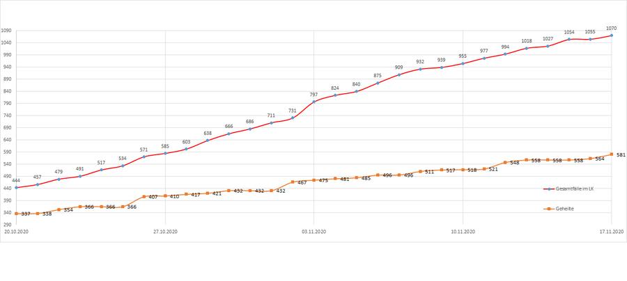 Gesamtzahl der Corona-Erkrankten im Landkreis Merzig-Wadern seit dem 20. März, Stand: 17.11.2020.