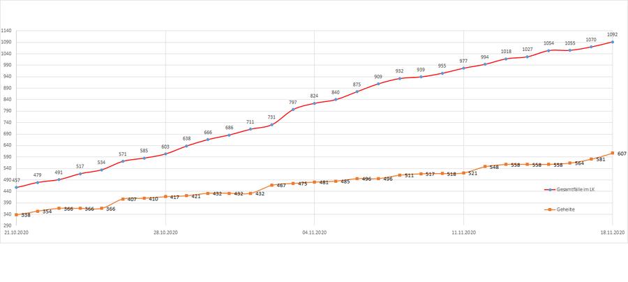 Gesamtzahl der Corona-Erkrankten im Landkreis Merzig-Wadern seit dem 20. März, Stand: 18.11.2020.