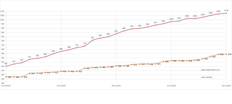 Gesamtzahl der Corona-Erkrankten im Landkreis Merzig-Wadern seit dem 20. März, Stand: 20.11.2020.