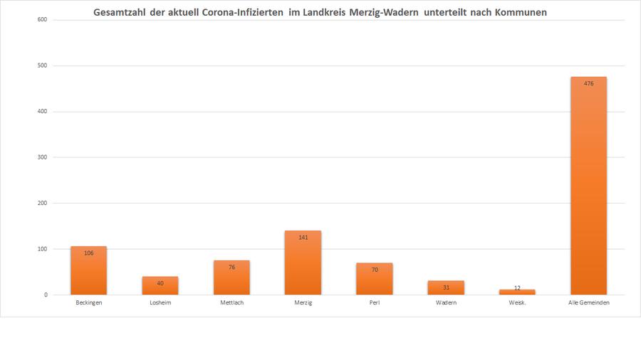 Gesamtzahl der aktuell Corona-Infizierten im Landkreis Merzig-Wadern, unterteilt nach Kommunen, Stand: 25.11.2020.