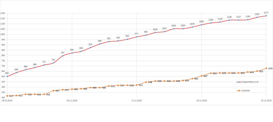 Gesamtzahl der Corona-Erkrankten im Landkreis Merzig-Wadern seit dem 20. März, Stand: 25.11.2020.