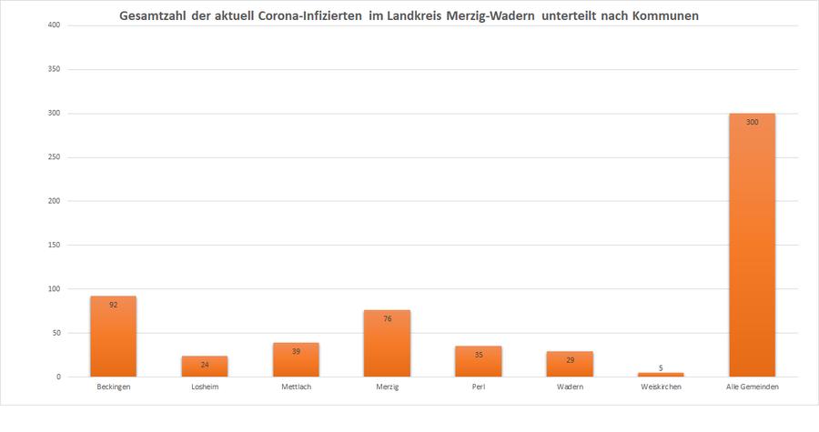 Gesamtzahl der aktuell Corona-Infizierten im Landkreis Merzig-Wadern, unterteilt nach Kommunen, Stand: 08.12.2020.