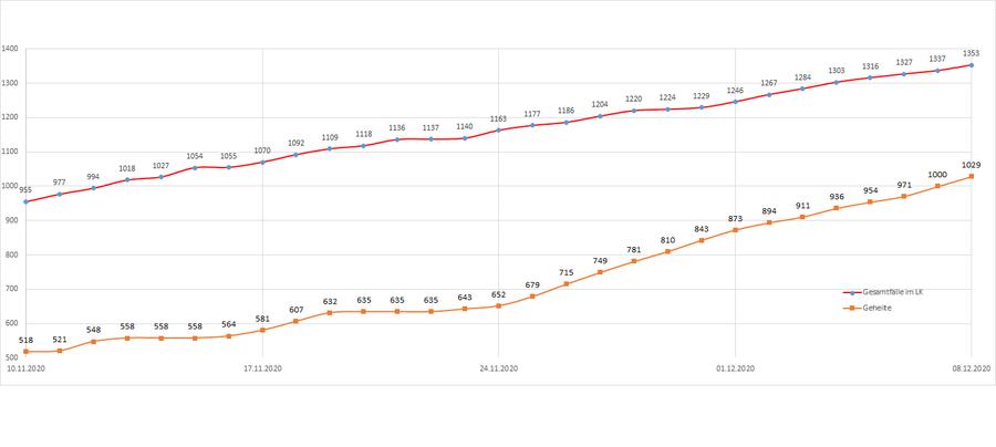Gesamtzahl der Corona-Erkrankten im Landkreis Merzig-Wadern seit dem 20. März, Stand: 08.12.2020.