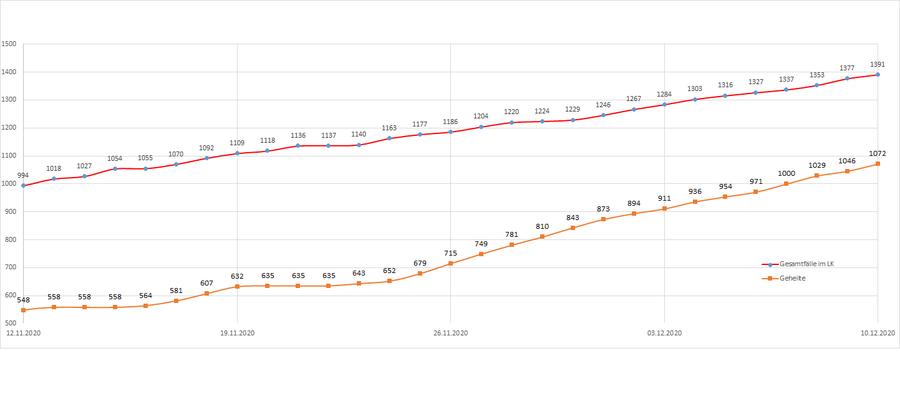 Gesamtzahl der Corona-Erkrankten im Landkreis Merzig-Wadern seit dem 20. März, Stand: 10.12.2020.