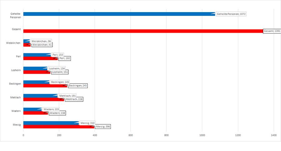 Gesamtzahl der Corona-Erkrankten im Landkreis Merzig-Wadern, unterteilt nach Kommunen, Stand: 10.12.2020.