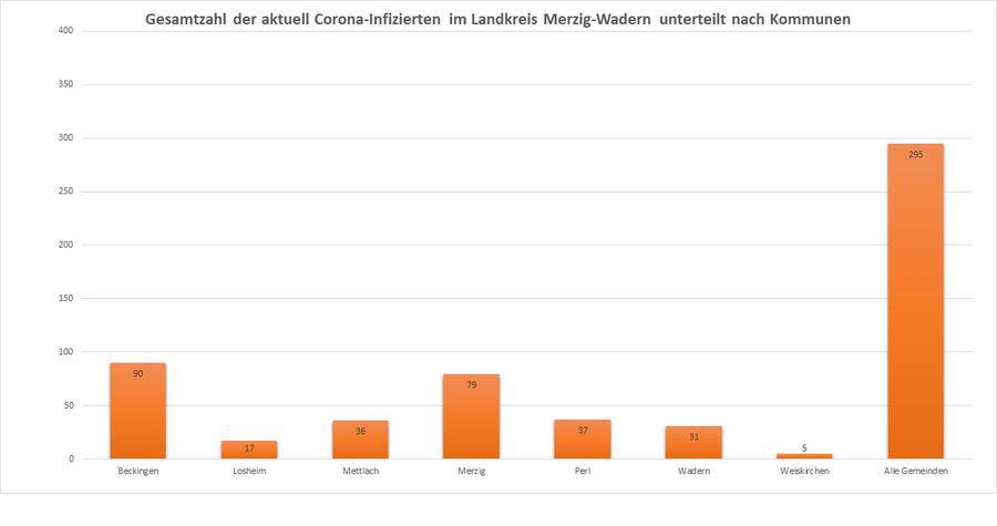 Gesamtzahl der aktuell Corona-Infizierten im Landkreis Merzig-Wadern, unterteilt nach Kommunen, Stand: 10.12.2020.